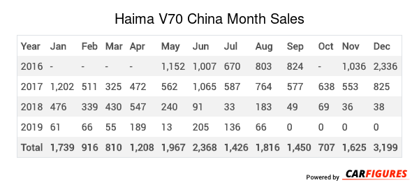 Haima V70 Month Sales Table