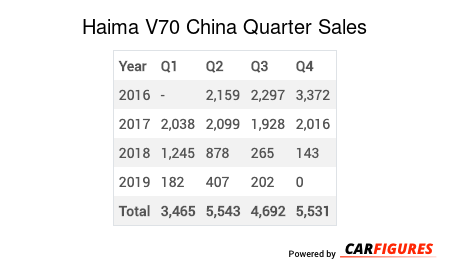 Haima V70 Quarter Sales Table