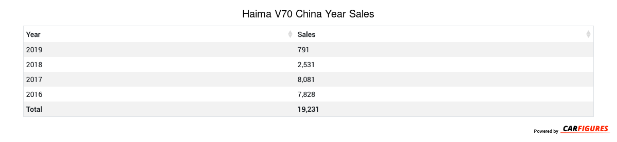 Haima V70 Year Sales Table