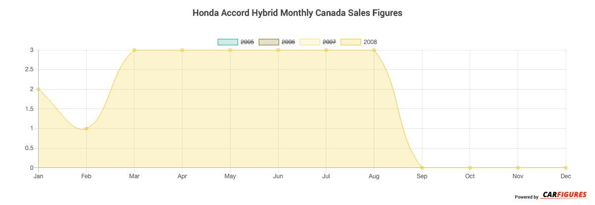 Honda Accord Hybrid Month Sales Graph