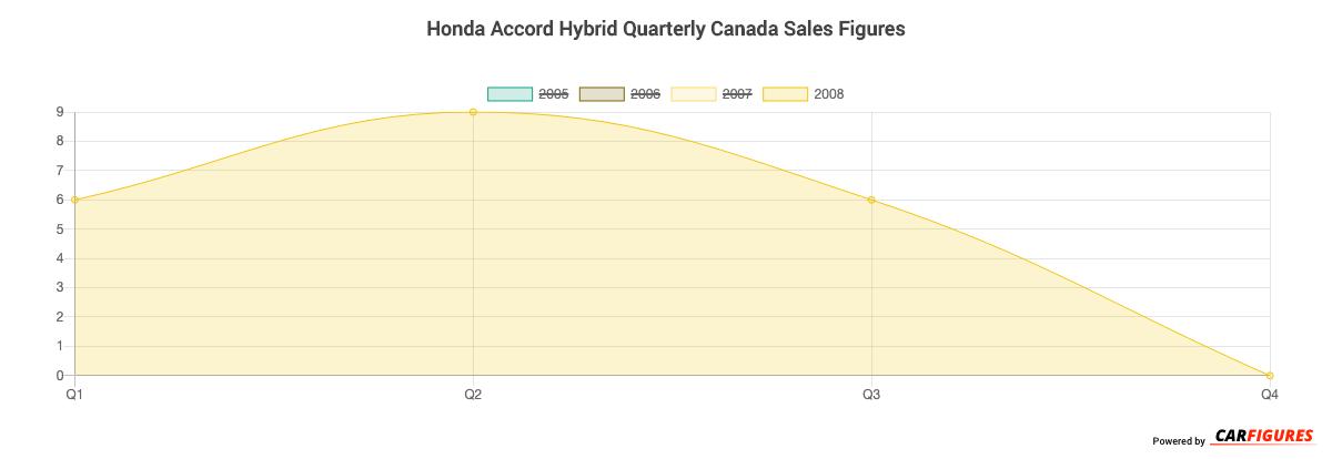 Honda Accord Hybrid Quarter Sales Graph