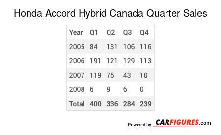 Honda Accord Hybrid Quarter Sales Table