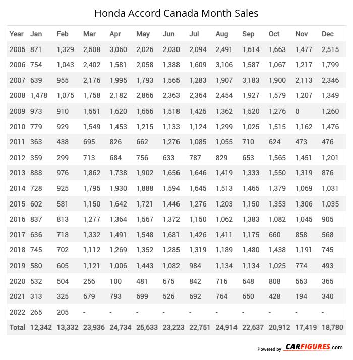 Honda Accord Month Sales Table