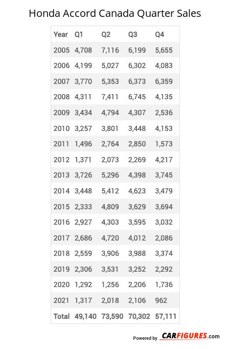 Honda Accord Quarter Sales Table