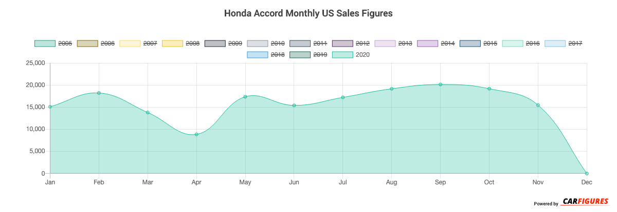 Honda Accord Month Sales Graph