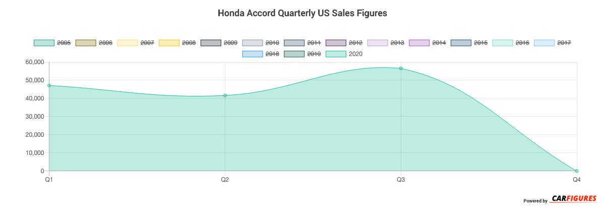 Honda Accord Quarter Sales Graph