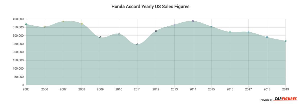 Honda Accord Year Sales Graph
