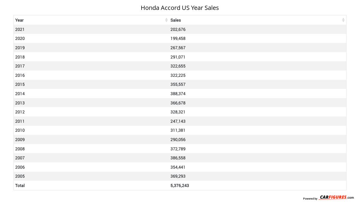 Honda Accord Year Sales Table