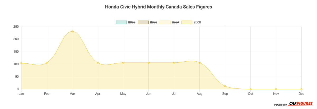 Honda Civic Hybrid Month Sales Graph