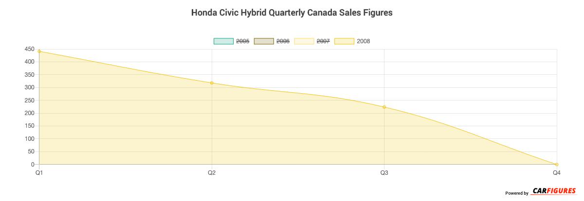 Honda Civic Hybrid Quarter Sales Graph