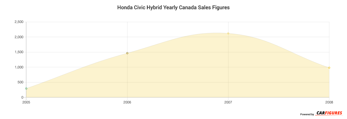 Honda Civic Hybrid Year Sales Graph