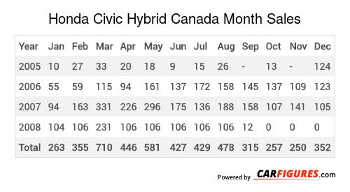 Honda Civic Hybrid Month Sales Table