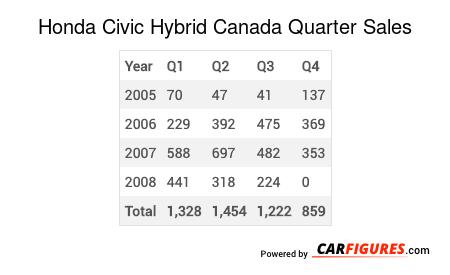 Honda Civic Hybrid Quarter Sales Table