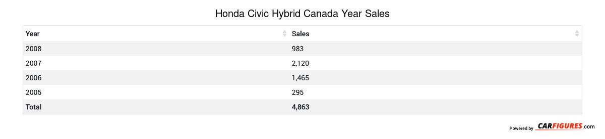 Honda Civic Hybrid Year Sales Table