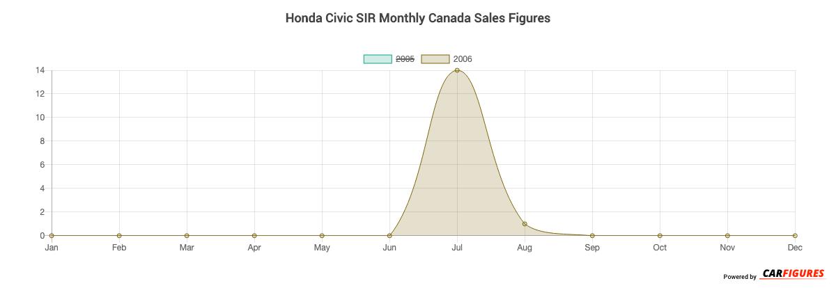 Honda Civic SIR Month Sales Graph