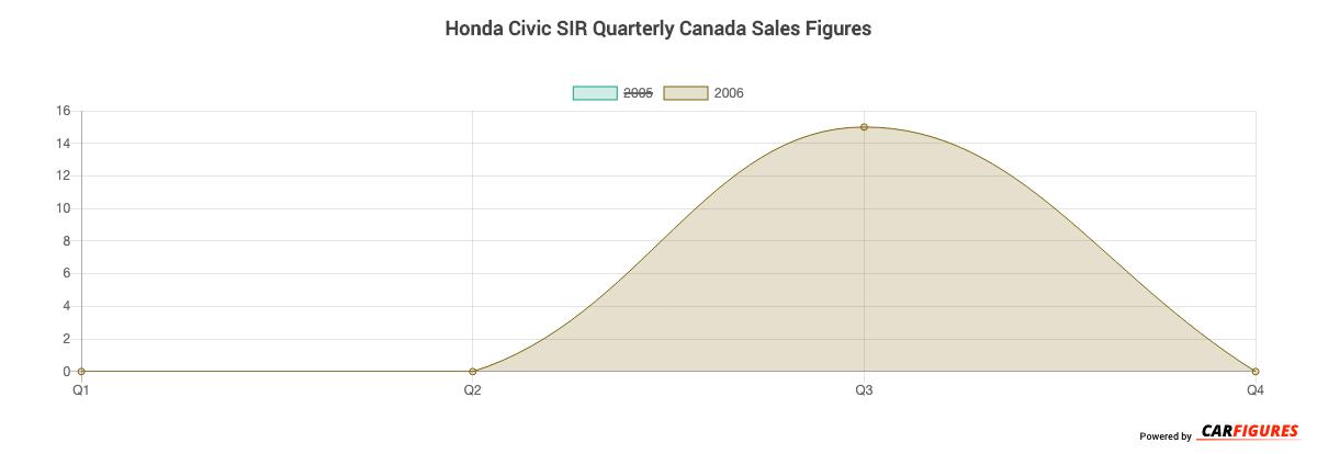 Honda Civic SIR Quarter Sales Graph