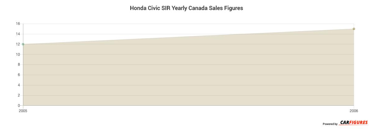 Honda Civic SIR Year Sales Graph