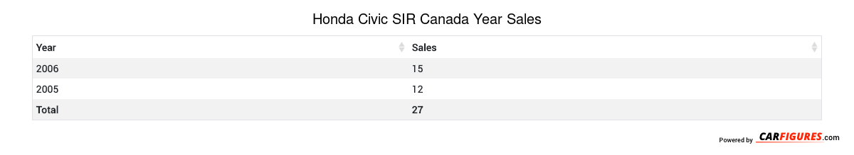 Honda Civic SIR Year Sales Table