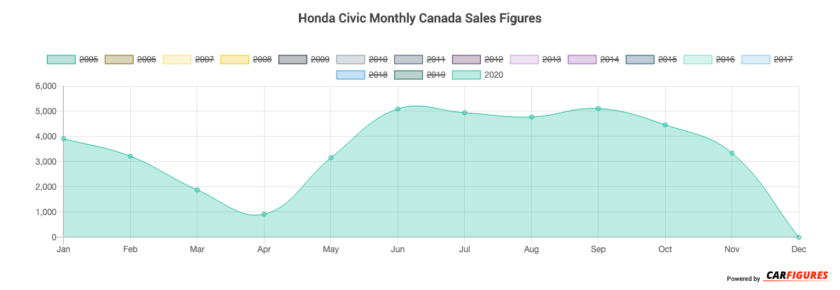 Honda Civic Month Sales Graph