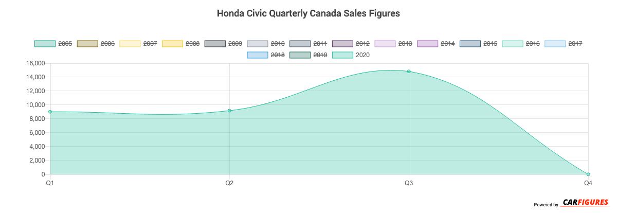 Honda Civic Quarter Sales Graph