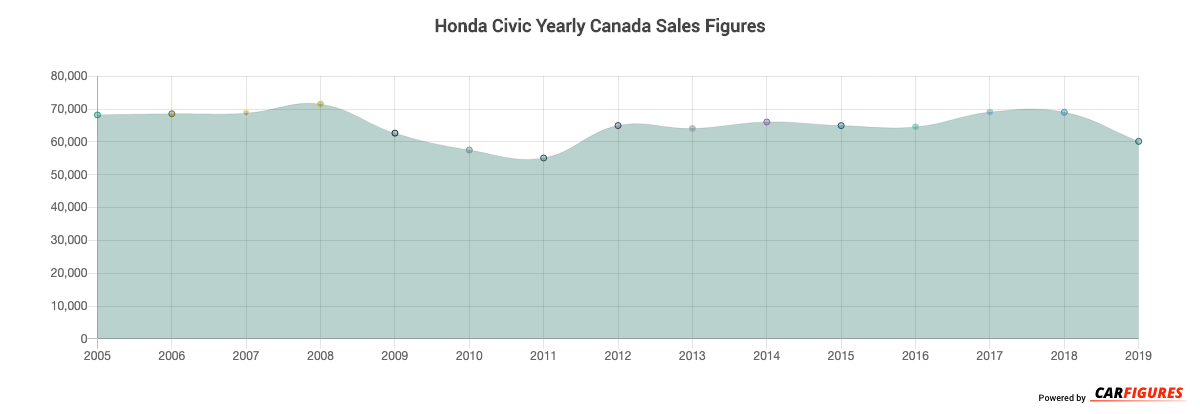 Honda Civic Year Sales Graph