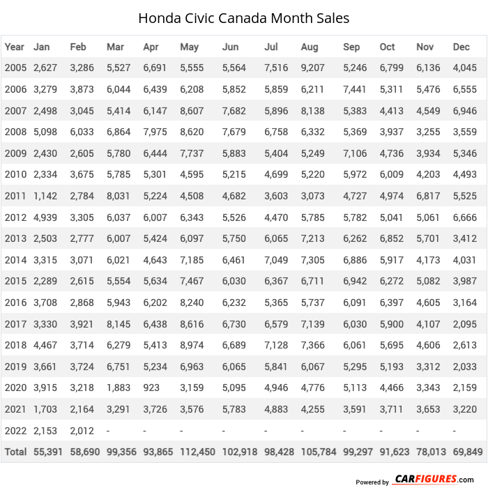 Honda Civic Month Sales Table