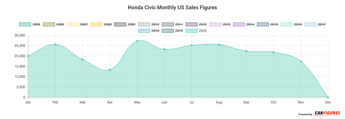 Honda Civic Month Sales Graph