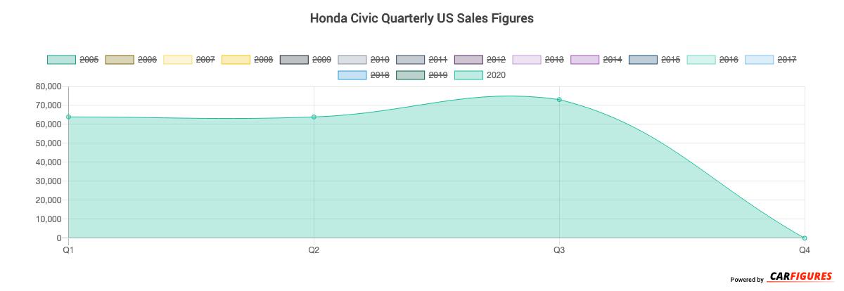 Honda Civic Quarter Sales Graph