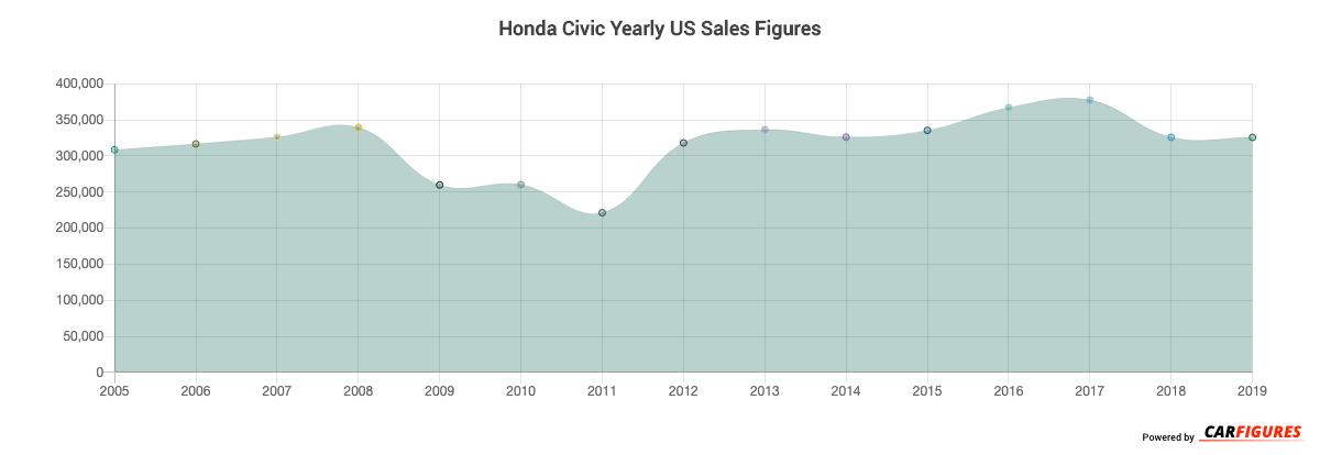 Honda Civic Year Sales Graph