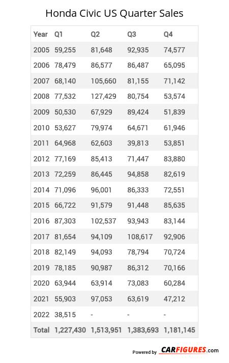 Honda Civic Quarter Sales Table