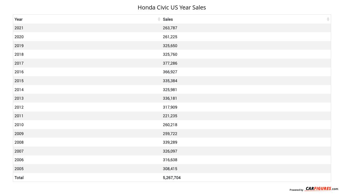 Honda Civic Year Sales Table