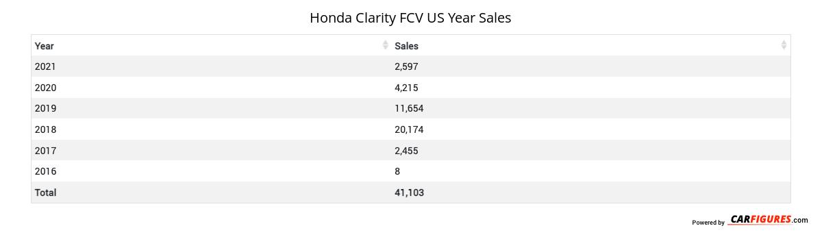 Honda Clarity FCV Year Sales Table