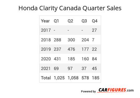 Honda Clarity Quarter Sales Table