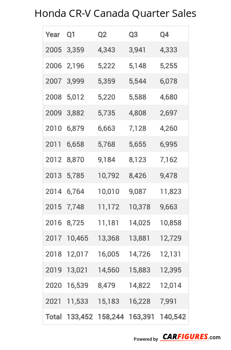 Honda CR-V Quarter Sales Table