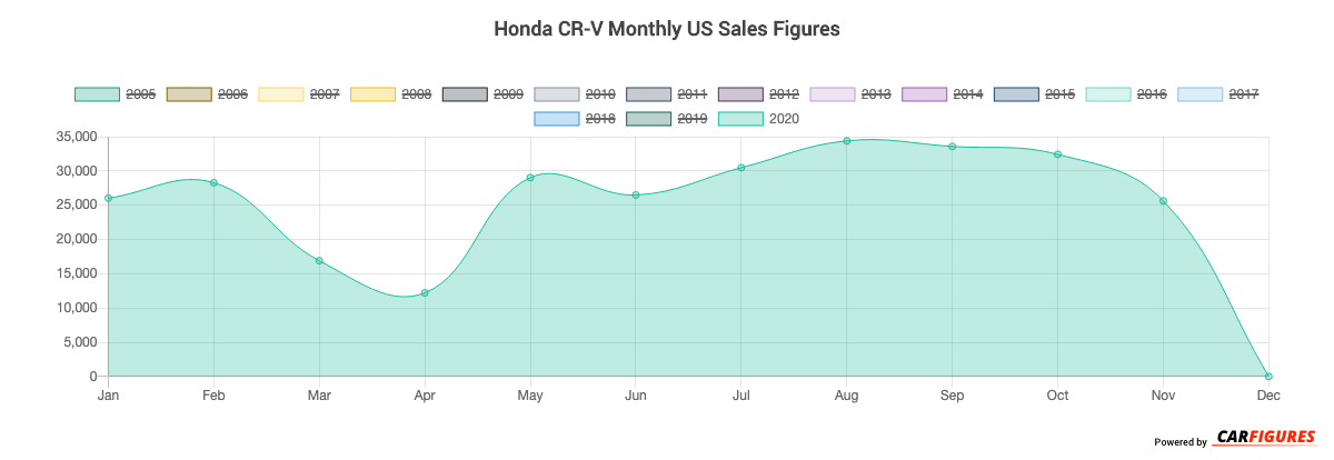 Honda CR-V Month Sales Graph