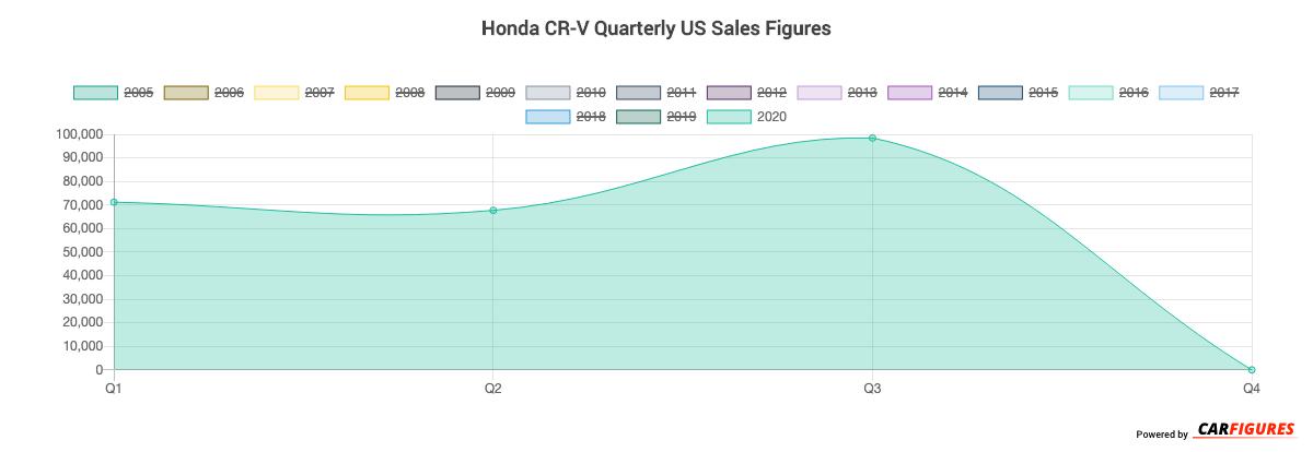 Honda CR-V Quarter Sales Graph