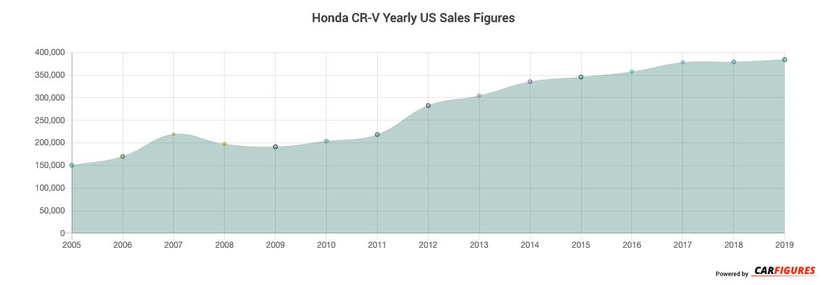 Honda CR-V Year Sales Graph