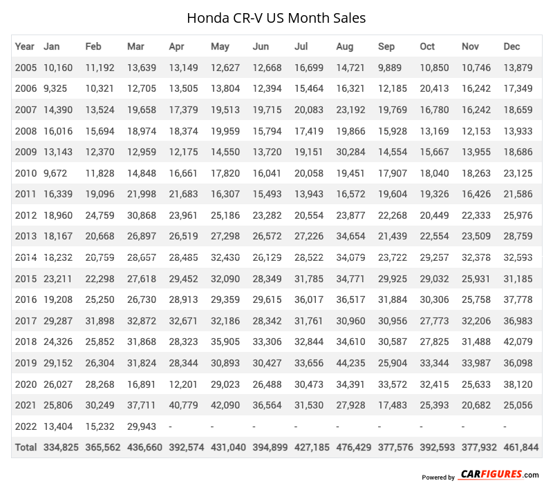 Honda CR-V Month Sales Table