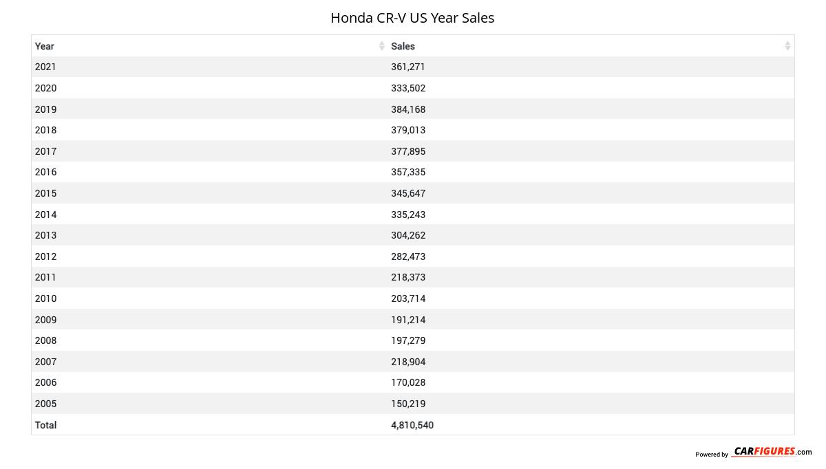 Honda CR-V Year Sales Table