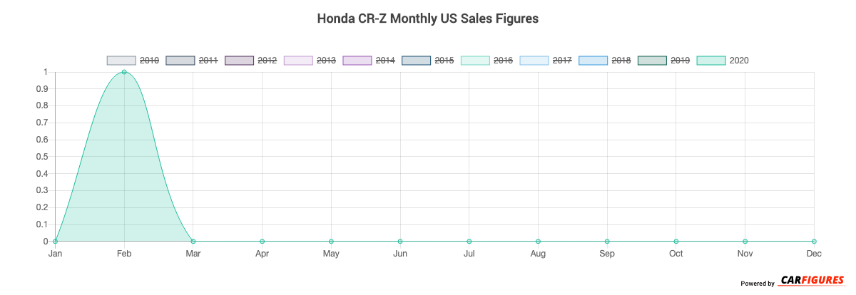 Honda CR-Z Month Sales Graph