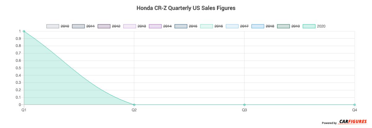 Honda CR-Z Quarter Sales Graph