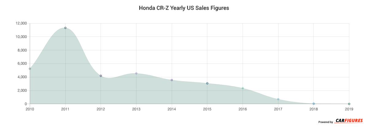 Honda CR-Z Year Sales Graph