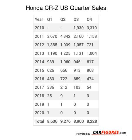 Honda CR-Z Quarter Sales Table