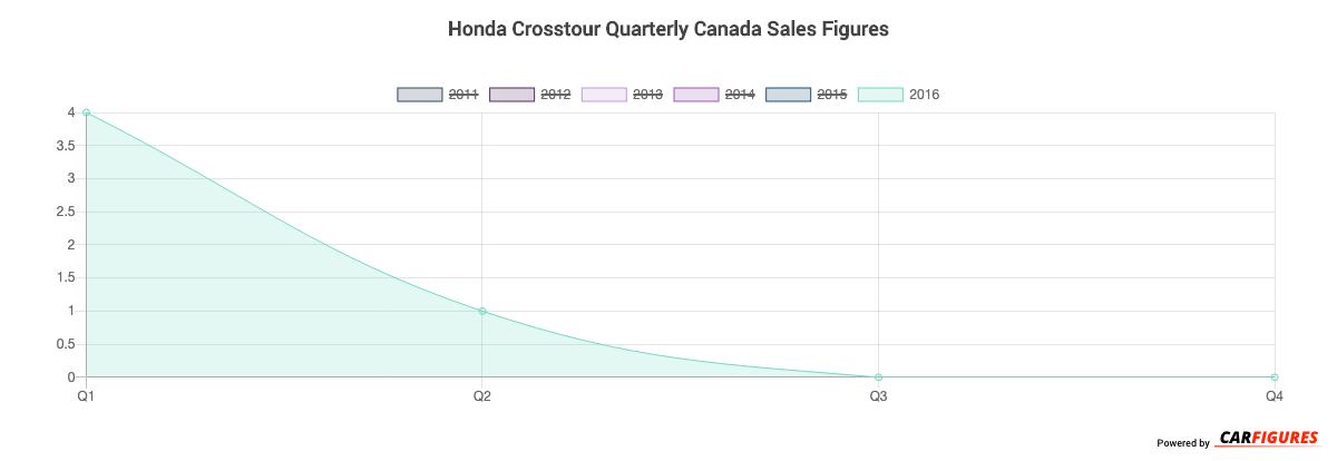 Honda Crosstour Quarter Sales Graph