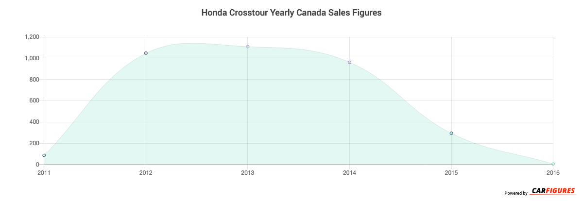 Honda Crosstour Year Sales Graph