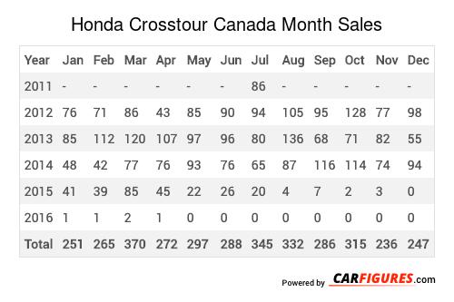 Honda Crosstour Month Sales Table