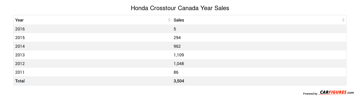 Honda Crosstour Year Sales Table