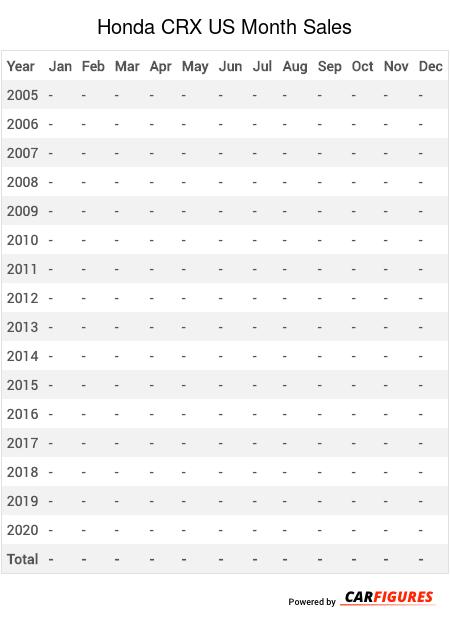 Honda CRX Month Sales Table