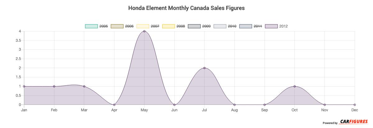 Honda Element Month Sales Graph