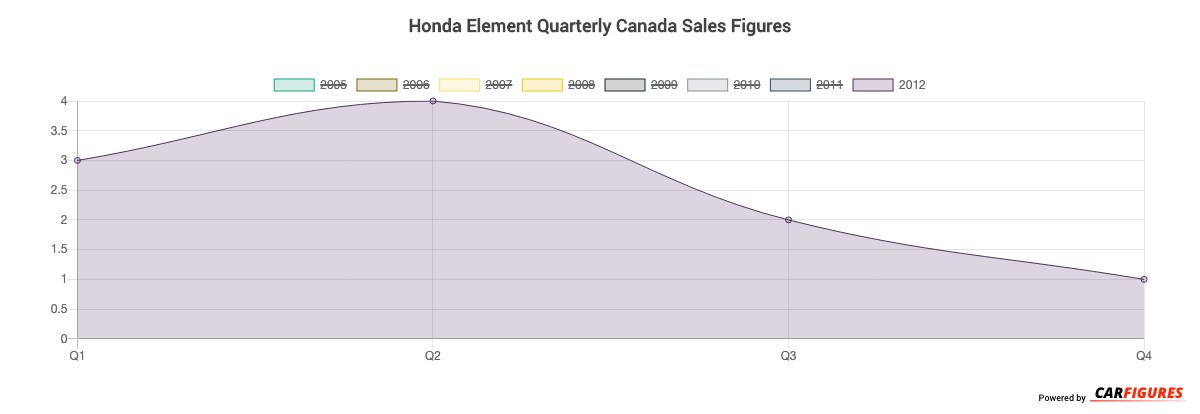 honda element sales figures | canada car sales figure